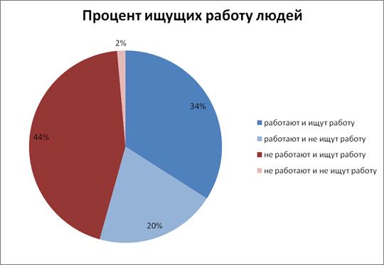 Г белгород вакансии бухгалтеров