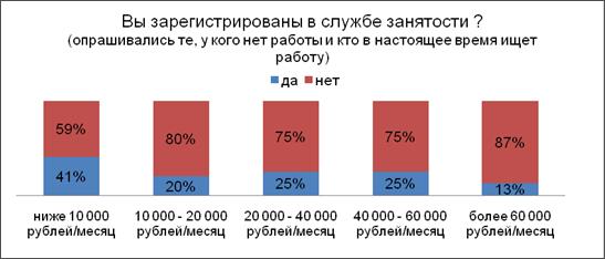 Вакансии банк украина лисичанск