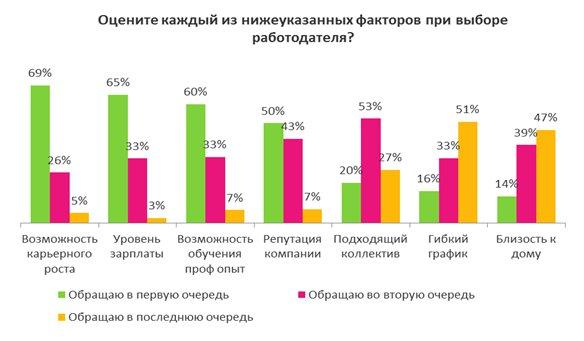HR-бренд для молодых специалистов: career.ru/article/11530
